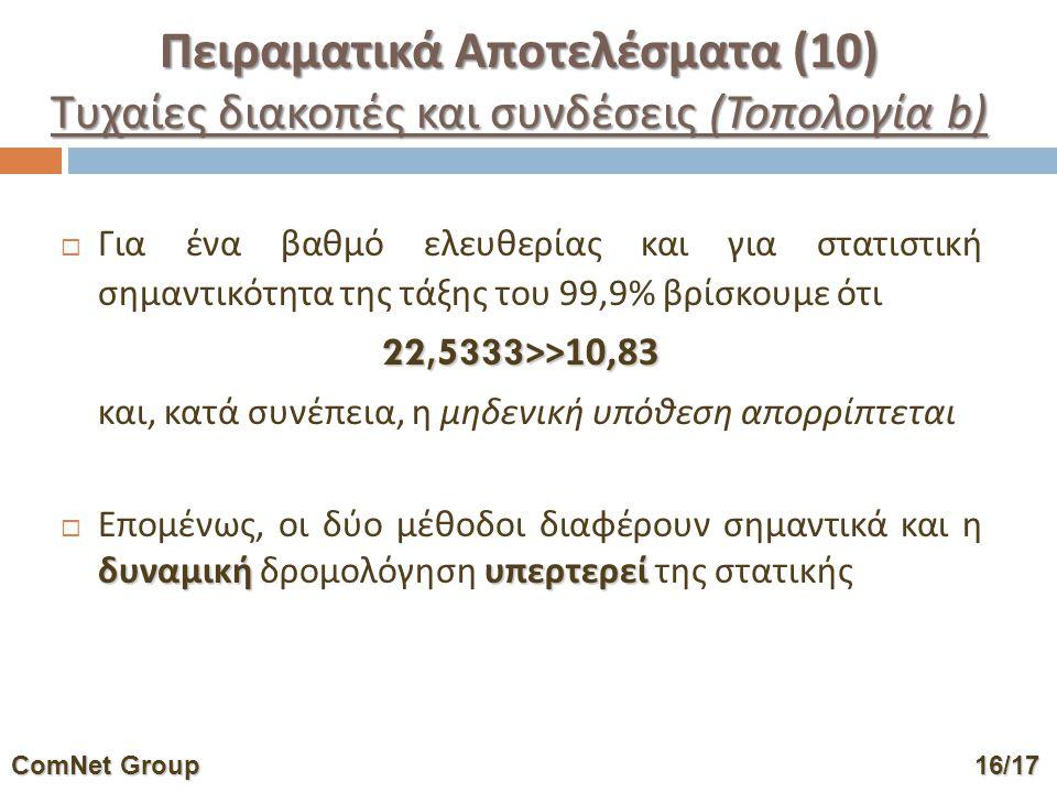  Για ένα βαθμό ελευθερίας και για στατιστική σημαντικότητα της τάξης του 99,9% βρίσκουμε ότι 22,5333>>10,83 και, κατά συνέπεια, η μηδενική υπόθεση απορρίπτεται δυναμικήυπερτερεί  Επομένως, οι δύο μέθοδοι διαφέρουν σημαντικά και η δυναμική δρομολόγηση υπερτερεί της στατικής ComNet Group16/17 ComNet Group 16/17 Πειραματικά Αποτελέσματα (10) Τυχαίες διακοπές και συνδέσεις (Τοπολογία b)