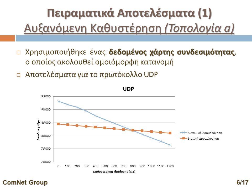 Πειραματικά Αποτελέσματα (1) Αυξανόμενη Καθυστέρηση ( Τοπολογία a ) δεδομένος χάρτης συνδεσιμότητας  Χρησιμοποιήθηκε ένας δεδομένος χάρτης συνδεσιμότητας, ο οποίος ακολουθεί ομοιόμορφη κατανομή  Αποτελέσματα για το πρωτόκολλο UDP ComNet Group6/17 ComNet Group 6/17