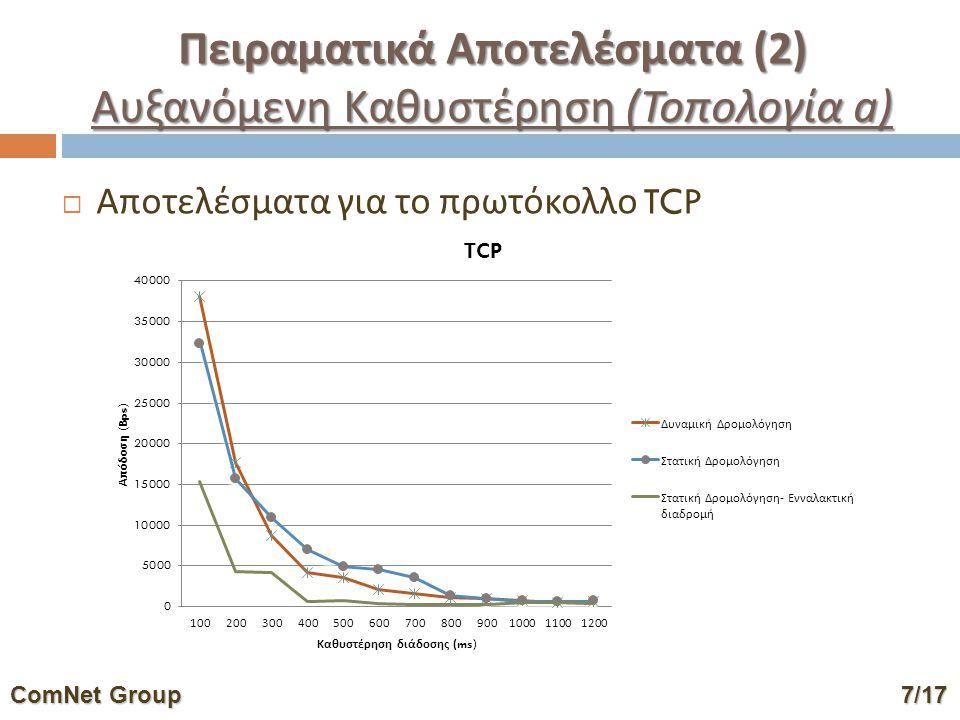 Πειραματικά Αποτελέσματα ( 2 ) Αυξανόμενη Καθυστέρηση ( Τοπολογία a )  Αποτελέσματα για το πρωτόκολλο TCP ComNet Group7/17 ComNet Group 7/17