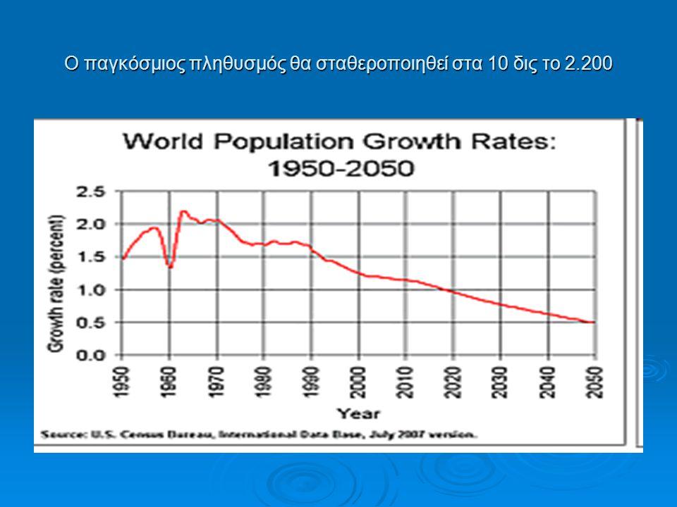 Ο παγκόσμιος πληθυσμός θα σταθεροποιηθεί στα 10 δις το 2.200