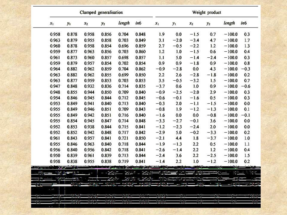 Επαναλάβαμε το προηγούμενο πείραμα με inp6 = x 1 - x 2, που περιέχει τις πληροφορίες των x 1, x 2 για τον υπολογισμό της απόστασης.