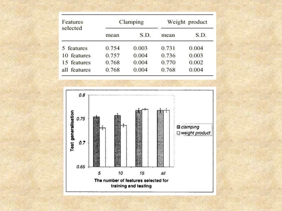 Βρέθηκε ότι η clamping είχε συνεπή αποτελέσματα σε όλα τα δίκτυα, ενώ η weighting άλλαζε σε διαφορετικά δίκτυα.