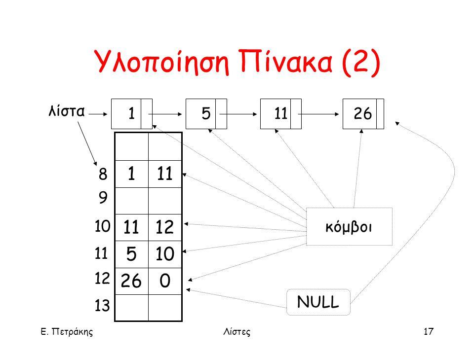 Ε. ΠετράκηςΛίστες17 Υλοποίηση Πίνακα (2) 1 11526 λίστα 026 105 1211 1 8 9 10 11 12 13 κόμβοι NULL