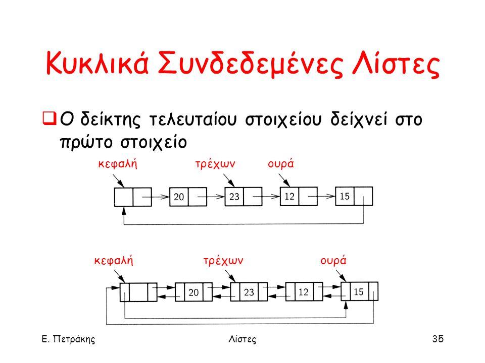 Ε. ΠετράκηςΛίστες35 Κυκλικά Συνδεδεμένες Λίστες  Ο δείκτης τελευταίου στοιχείου δείχνεί στο πρώτο στοιχείο κεφαλήτρέχωνουρά κεφαλήτρέχωνουρά