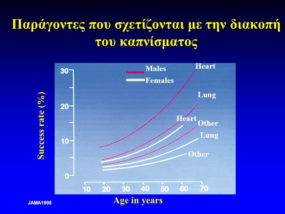 Παράγοντες που σχετίζονται με την διακοπή του καπνίσματος Males Females Success rate (%) Age in years Heart Lung Heart Other Lung Other JAMA1998