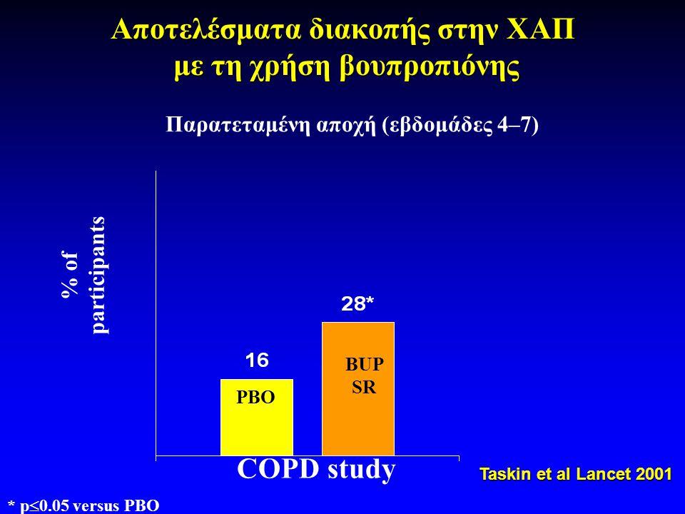 Αποτελέσματα διακοπής στην ΧΑΠ με τη χρήση βουπροπιόνης % of participants PBO BUP SR COPD study Παρατεταμένη αποχή (εβδομάδες 4–7) * p  0.05 versus PBO Taskin et al Lancet 2001