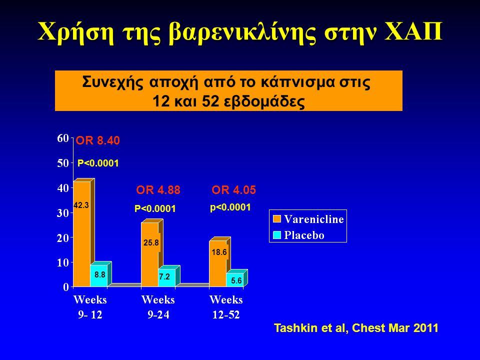 Χρήση της βαρενικλίνης στην ΧΑΠ Συνεχής αποχή από το κάπνισμα στις 12 και 52 εβδομάδες P<0.0001 OR 8.40 OR 4.88 OR 4.05 p<0.0001 42.3 8.8 25.8 7.2 18.6 5.6 Tashkin et al, Chest Mar 2011