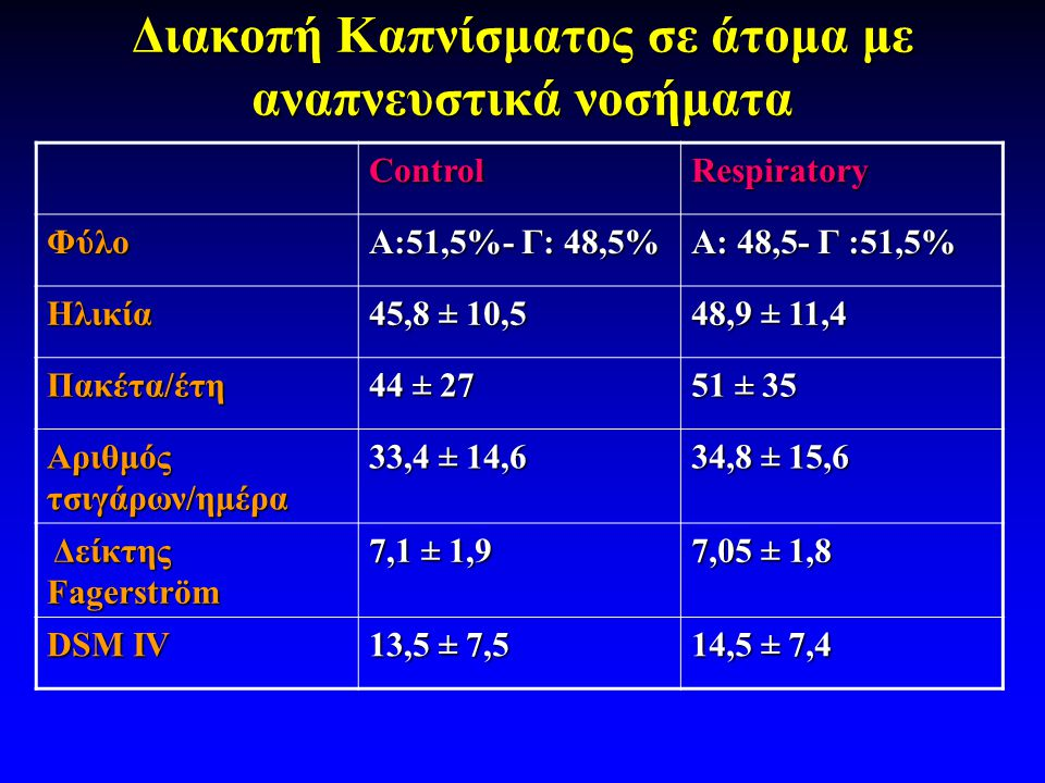 Διακοπή Καπνίσματος σε άτομα με αναπνευστικά νοσήματα ControlRespiratory Φύλο Α:51,5%- Γ: 48,5% Α: 48,5- Γ :51,5% Ηλικία 45,8 ± 10,5 48,9 ± 11,4 Πακέτα/έτη 44 ± 27 51 ± 35 Αριθμός τσιγάρων/ημέρα 33,4 ± 14,6 34,8 ± 15,6 Δείκτης Fagerström Δείκτης Fagerström 7,1 ± 1,9 7,05 ± 1,8 DSM IV 13,5 ± 7,5 14,5 ± 7,4