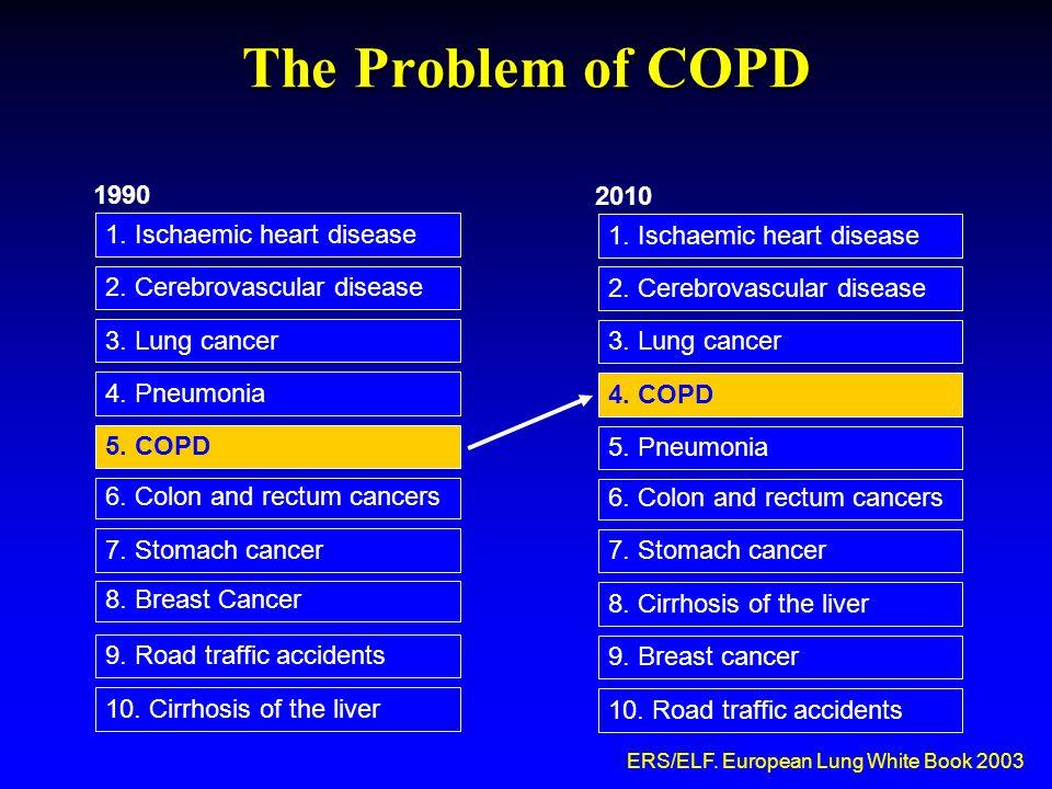 Χαρακτηριστικά καπνιστών με αναπνευστικά προβλήματα  «Δύσκολος» πληθυσμός (γνωρίζουν συσχέτιση αναπνευστικών συμπτωμάτων με το κάπνισμα, πολλές φορές συμβουλές για διακοπή, τελικά «ανοχή» στις συμβουλές για διακοπή)  Συν-νοσηρότητες Συχνή συνύπαρξη ΧΑΠ και άλλων αναπνευστικών προβλημάτων με κατάθλιψη, αγχώδεις διαταραχές (σχετίζονται με αυξημένη πιθανότητα αποτυχίας της διακοπής)  Εξάρτηση Σοβαρότερη εξάρτηση (υψηλότερη βαθμολογία στην κλίμακα FTND, υψηλότερες τιμές εκπνεόμενου CO)  Τρόπος εισπνοής του καπνού Οι καπνιστές με ΧΑΠ εισπνέουν ταχύτερα και βαθύτερα τον καπνό  Έλεγχος σωματικού βάρους Συχνά επιθυμητή σε λιποβαρείς ασθενείς με ΧΑΠ ή καρκίνο του πνεύμονα Συνήθης αύξηση βάρους 4-5 kg