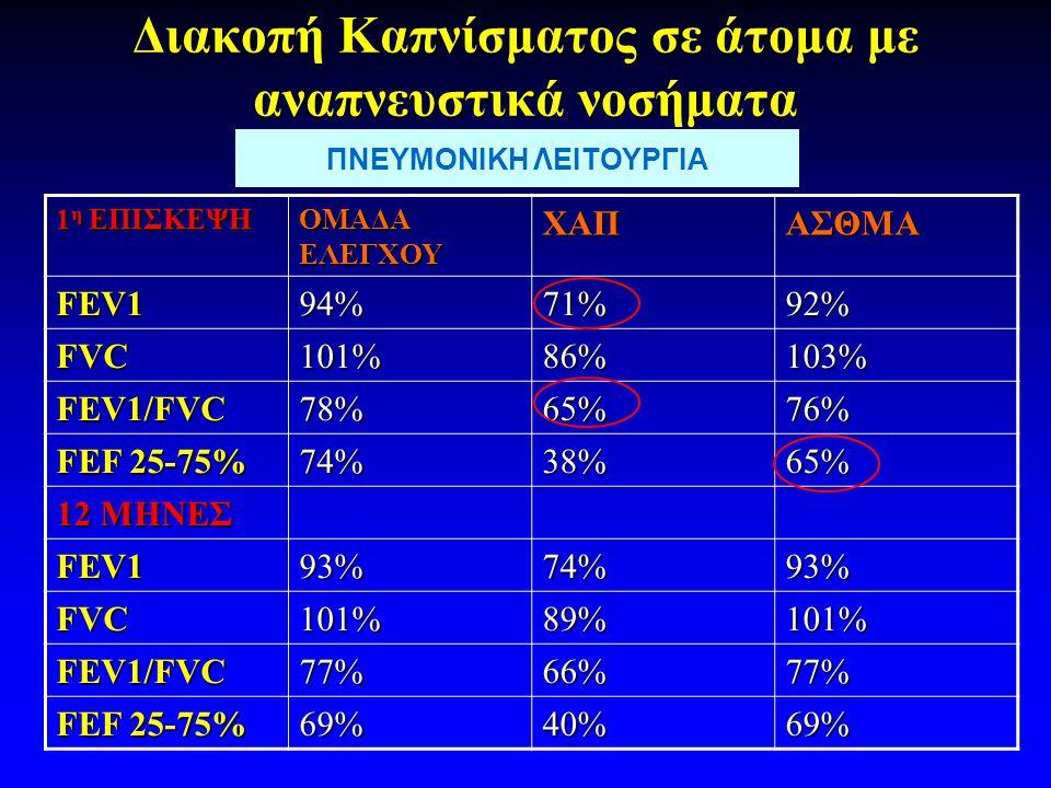 Διακοπή Καπνίσματος σε άτομα με αναπνευστικά νοσήματα 1 η ΕΠΙΣΚΕΨΗ ΟΜΑΔΑ ΕΛΕΓΧΟΥ ΧΑΠΑΣΘΜΑ FEV194%71%92% FVC101%86%103% FEV1/FVC78%65%76% FEF 25-75% 74%38%65% 12 ΜΗΝΕΣ FEV193%74%93% FVC101%89%101% FEV1/FVC77%66%77% FEF 25-75% 69%40%69% ΠΝΕΥΜΟΝΙΚΗ ΛΕΙΤΟΥΡΓΙΑ