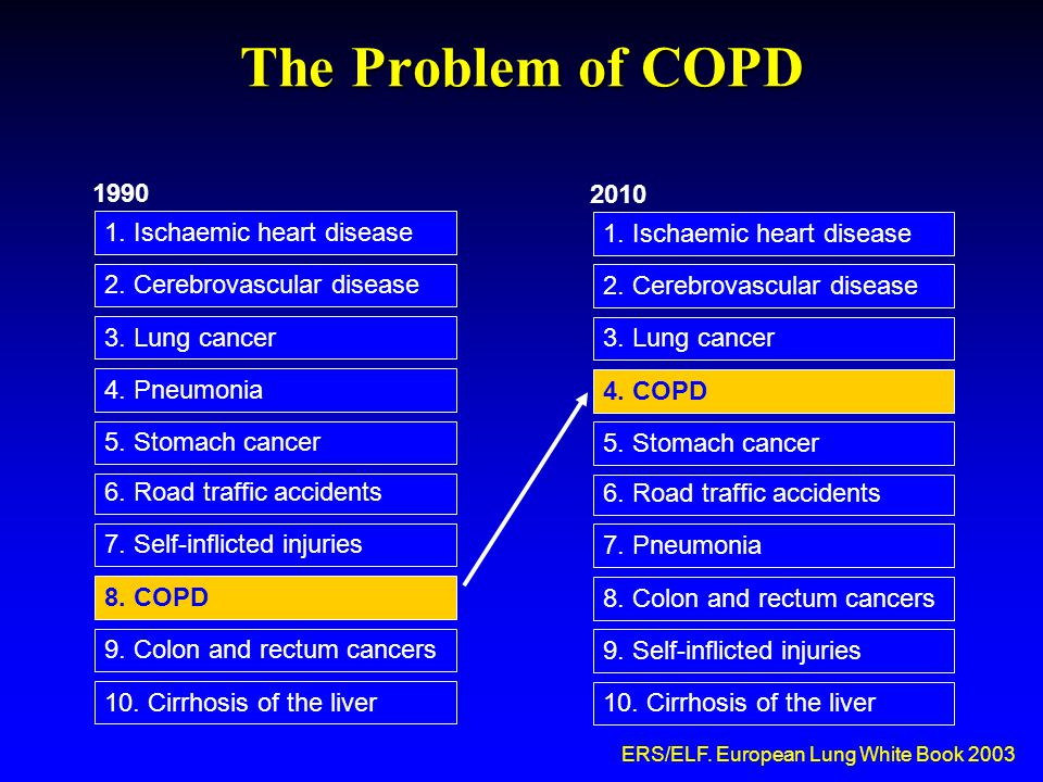 Διακοπή καπνίσματος – Καρδιαγγειακά νοσήματα  Η καρδιαγγειακή νόσος(CVD) είναι η συχνότερη αιτία θανάτου στις προηγμένες χώρες  Το κάπνισμα σχετίζεται με την ανάπτυξη:  Οξέος στεφανιαίου συνδρόμου  Αιφνίδιου θανάτου, καρδιολογικής αιτιολογίας  Περιφερικής αγγειακής νόσου  Αγγειακού Εγκεφαλικού επεισοδίου