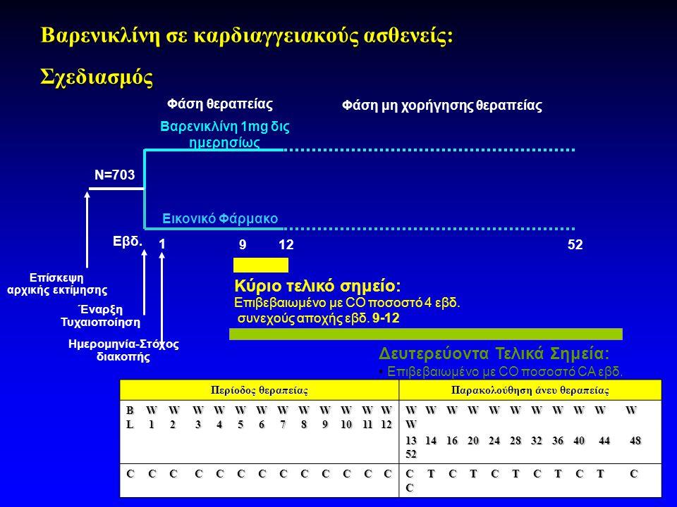 Φάση θεραπείας Φάση μη χορήγησης θεραπείας Βαρενικλίνη 1mg δις ημερησίως Εικονικό Φάρμακο Επίσκεψη αρχικής εκτίμησης Έναρξη Τυχαιοποίηση 1252 Βαρενικλίνη σε καρδιαγγειακούς ασθενείς: Σχεδιασμός Κύριο τελικό σημείο: Επιβεβαιωμένο με CO ποσοστό 4 εβδ.
