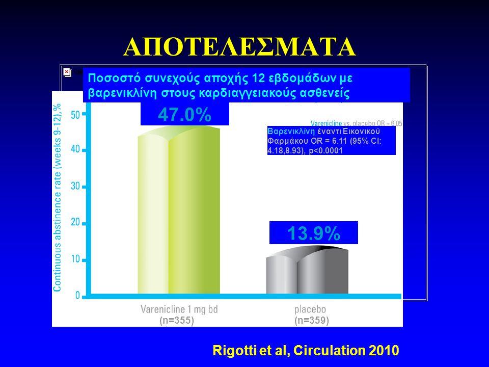 ΑΠΟΤΕΛΕΣΜΑΤΑ 13.9% 47.0% Βαρενικλίνη έναντι Εικονικού Φαρμάκου OR = 6.11 (95% CI: 4.18,8.93), p<0.0001 (n=355)(n=359) Ποσοστό συνεχούς αποχής 12 εβδομάδων με βαρενικλίνη στους καρδιαγγειακούς ασθενείς Rigotti et al, Circulation 2010