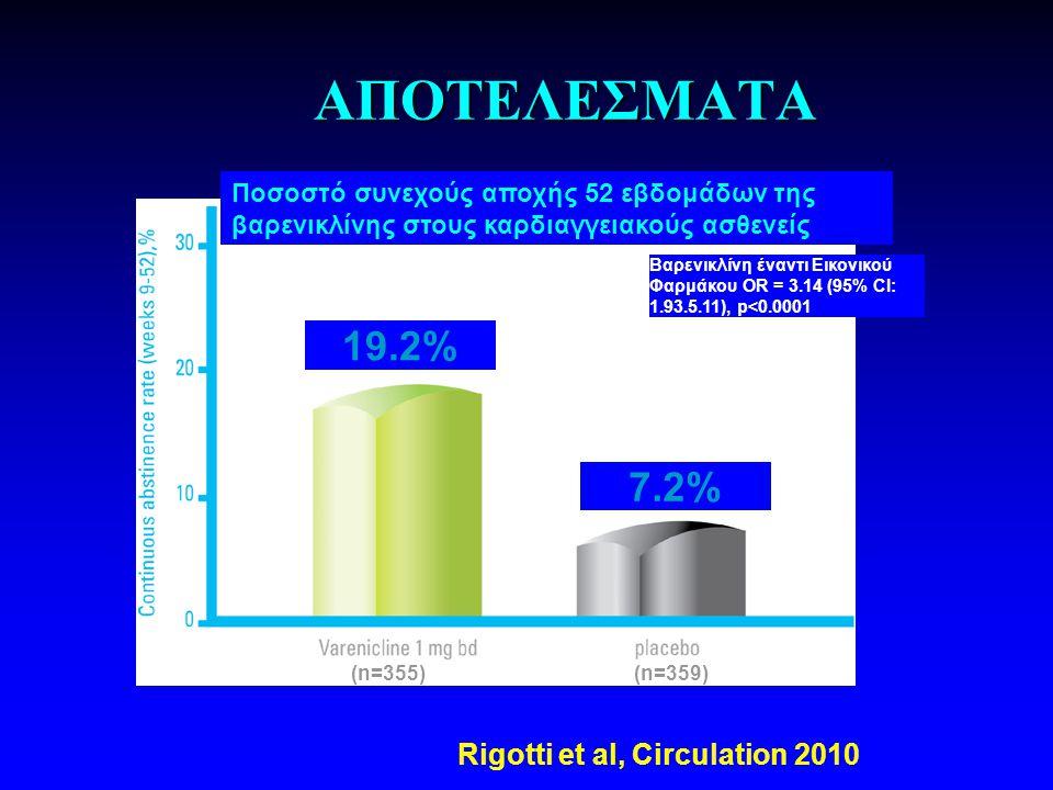 ΑΠΟΤΕΛΕΣΜΑΤΑ Ποσοστό συνεχούς αποχής 52 εβδομάδων της βαρενικλίνης στους καρδιαγγειακούς ασθενείς 7.2% 19.2% Βαρενικλίνη έναντι Εικονικού Φαρμάκου OR = 3.14 (95% CI: 1.93.5.11), p<0.0001 (n=355) (n=359) Rigotti et al, Circulation 2010