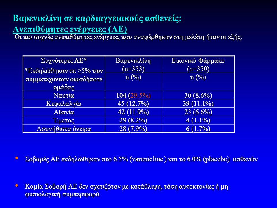 Βαρενικλίνη σε καρδιαγγειακούς ασθενείς: Ανεπιθύμητες ενέργειες (ΑΕ) Οι πιο συχνές ανεπιθύμητες ενέργειες που αναφέρθηκαν στη μελέτη ήταν οι εξής: • Σοβαρές ΑΕ εκδηλώθηκαν στο 6.5% (varenicline ) και το 6.0% (placebo) ασθενών • Καμία Σοβαρή ΑΕ δεν σχετιζόταν με κατάθλιψη, τάση αυτοκτονίας ή μη φυσιολογική συμπεριφορά Συχνότερες AE* *Εκδηλώθηκαν σε ≥5% των συμμετεχόντων οιασδήποτε ομάδας Βαρενικλίνη (n=353) Εικονικό Φάρμακο (n=350) n (%) Ναυτία 104 (29.5%) 30 (8.6%) Κεφαλαλγία 45 (12.7%) 39 (11.1%) Αϋπνία 42 (11.9%) 23 (6.6%) Έμετος 29 (8.2%) 4 (1.1%) Ασυνήθιστα όνειρα 28 (7.9%) 6 (1.7%)