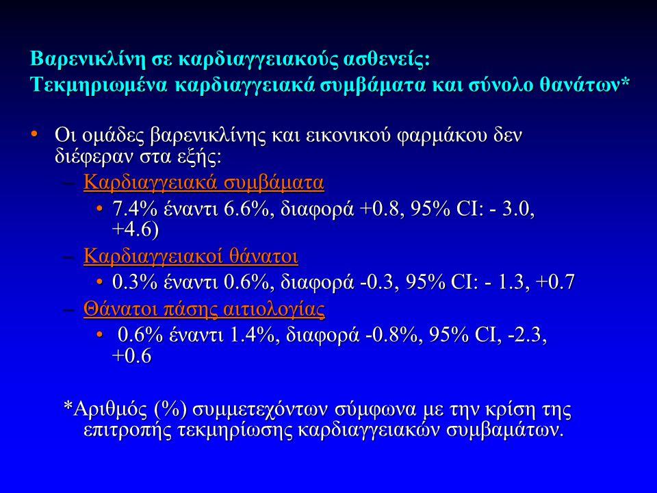 Βαρενικλίνη σε καρδιαγγειακούς ασθενείς: Τεκμηριωμένα καρδιαγγειακά συμβάματα και σύνολο θανάτων* • Οι ομάδες βαρενικλίνης και εικονικού φαρμάκου δεν διέφεραν στα εξής: –Καρδιαγγειακά συμβάματα •7.4% έναντι 6.6%, διαφορά +0.8, 95% CI: - 3.0, +4.6) –Καρδιαγγειακοί θάνατοι •0.3% έναντι 0.6%, διαφορά -0.3, 95% CI: - 1.3, +0.7 –Θάνατοι πάσης αιτιολογίας • 0.6% έναντι 1.4%, διαφορά -0.8%, 95% CI, -2.3, +0.6 *Αριθμός (%) συμμετεχόντων σύμφωνα με την κρίση της επιτροπής τεκμηρίωσης καρδιαγγειακών συμβαμάτων.