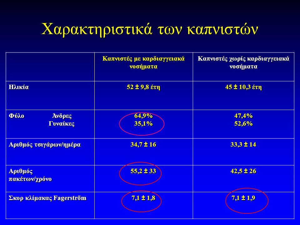 Χαρακτηριστικά των καπνιστών Καπνιστές με καρδιαγγειακά νοσήματα Καπνιστές χωρίς καρδιαγγειακά νοσήματα Ηλικία 52 ± 9,8 έτη 45 ± 10,3 έτη Φύλο Άνδρες Γυναίκες Γυναίκες64,9%35,1%47,4%52,6% Αριθμός τσιγάρων/ημέρα 34,7 ± 16 33,3 ± 14 Αριθμόςπακέτων/χρόνο 55,2 ± 33 42,5 ± 26 Σκορ κλίμακας Fagerström 7,1 ± 1,8 7,1 ± 1,9