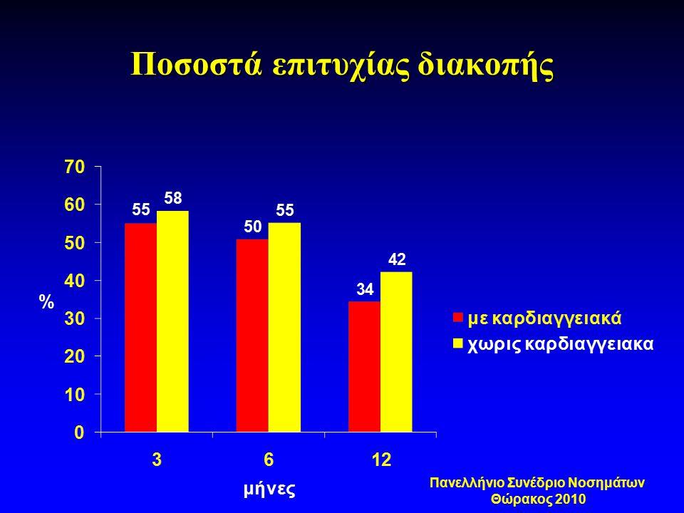 Ποσοστά επιτυχίας διακοπής Πανελλήνιο Συνέδριο Νοσημάτων Θώρακος 2010