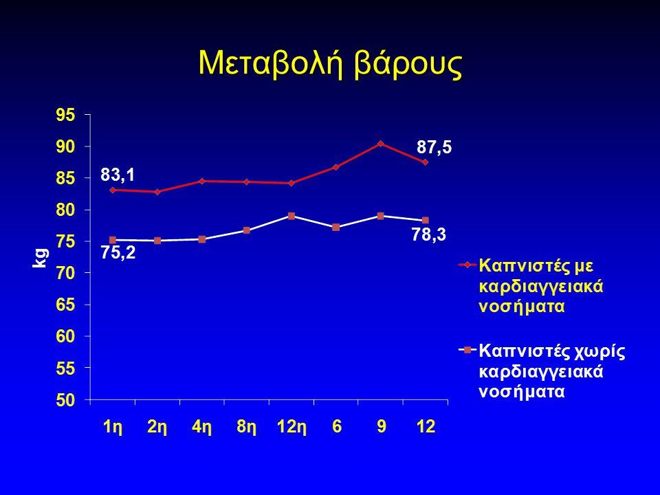 Μεταβολή βάρους weekmonth