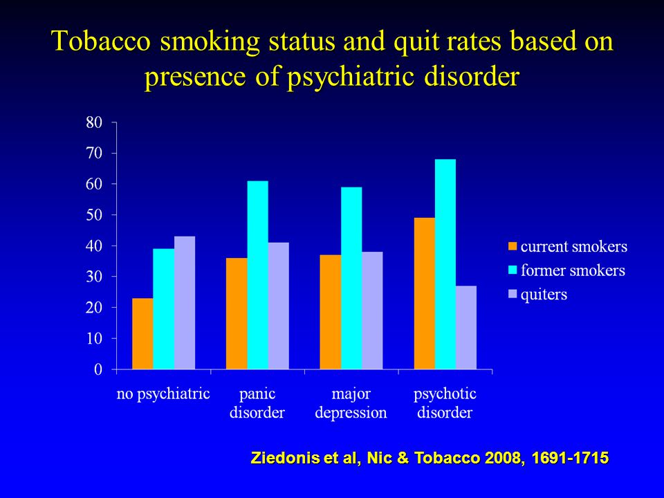 Tobacco smoking status and quit rates based on presence of psychiatric disorder Ziedonis et al, Nic & Tobacco 2008, 1691-1715