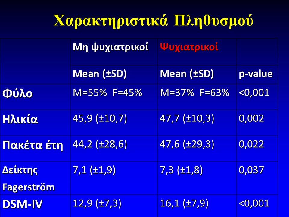 Χαρακτηριστικά Πληθυσμού Χαρακτηριστικά Πληθυσμού Μη ψυχιατρικοί Ψυχιατρικοί Mean (±SD) p-value Φύλο M=55% F=45% M=37% F=63% <0,001 Ηλικία 45,9 (±10,7) 47,7 (±10,3) 0,002 Πακέτα έτη 44,2 (±28,6) 47,6 (±29,3) 0,022 Δείκτης Fagerström 7,1 (±1,9) 7,3 (±1,8) 0,037 DSM-IV 12,9 (±7,3) 16,1 (±7,9) <0,001