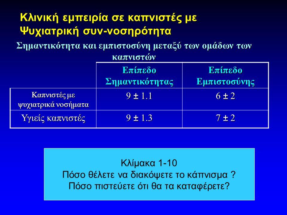 Σημαντικότητα και εμπιστοσύνη μεταξύ των ομάδων των καπνιστών Επίπεδο Σημαντικότητας Επίπεδο Εμπιστοσύνης Καπνιστές με ψυχιατρικά νοσήματα 9 ± 1.1 6 ± 2 Υγιείς καπνιστές 9 ± 1.3 7 ± 2 Κλινική εμπειρία σε καπνιστές με Ψυχιατρική συν-νοσηρότητα Κλίμακα 1-10 Πόσο θέλετε να διακόψετε το κάπνισμα .