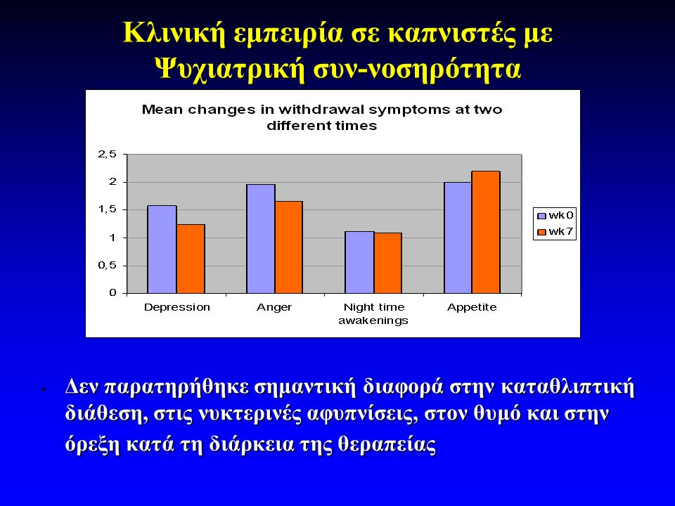 Κλινική εμπειρία σε καπνιστές με Ψυχιατρική συν-νοσηρότητα • Δεν παρατηρήθηκε σημαντική διαφορά στην καταθλιπτική διάθεση, στις νυκτερινές αφυπνίσεις, στον θυμό και στην όρεξη κατά τη διάρκεια της θεραπείας