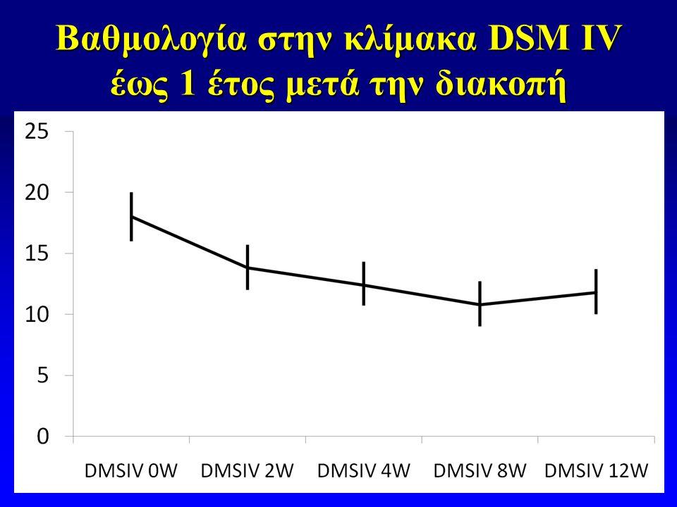 Βαθμολογία στην κλίμακα DSM IV έως 1 έτος μετά την διακοπή