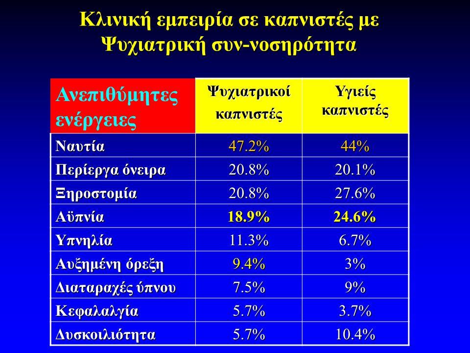 Κλινική εμπειρία σε καπνιστές με Ψυχιατρική συν-νοσηρότητα Ανεπιθύμητες ενέργειεςΨυχιατρικοίκαπνιστές Υγιείς καπνιστές Nαυτία 47.2%44% Περίεργα όνειρα 20.8%20.1% Ξηροστομία20.8%27.6% Αϋπνία18.9%24.6% Υπνηλία11.3%6.7% Αυξημένη όρεξη 9.4%3% Διαταραχές ύπνου 7.5%9% Κεφαλαλγία5.7%3.7% Δυσκοιλιότητα5.7%10.4%