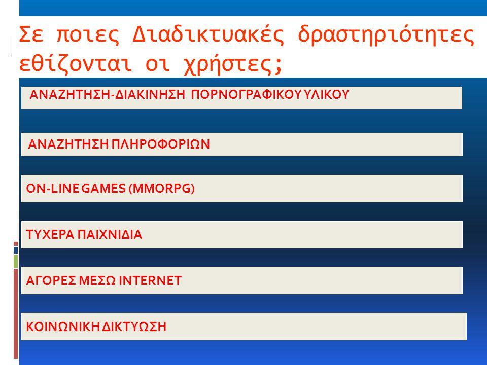 Σε ποιες Διαδικτυακές δραστηριότητες εθίζονται οι χρήστες; ΑΝΑΖΗΤΗΣΗ-ΔΙΑΚΙΝΗΣΗ ΠΟΡΝΟΓΡΑΦΙΚΟΥ ΥΛΙΚΟΥ ΑΝΑΖΗΤΗΣΗ ΠΛΗΡΟΦΟΡΙΩΝ ON-LINE GAMES (MMORPG) ΤΥΧΕΡ