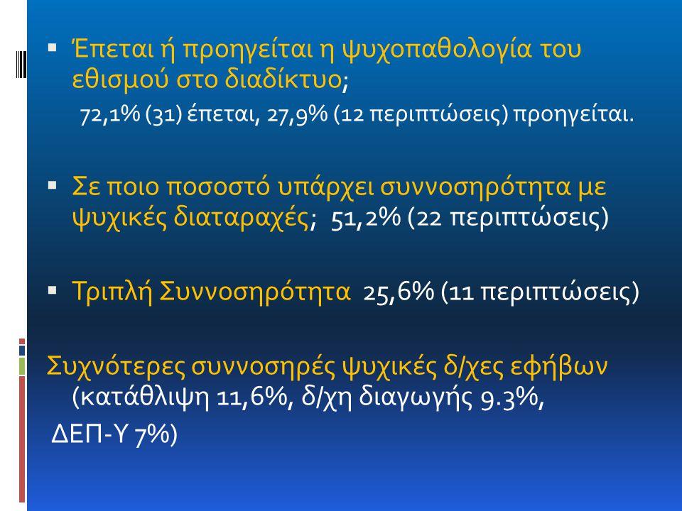  Έπεται ή προηγείται η ψυχοπαθολογία του εθισμού στο διαδίκτυο; 72,1% (31) έπεται, 27,9% (12 περιπτώσεις) προηγείται.  Σε ποιο ποσοστό υπάρχει συννο