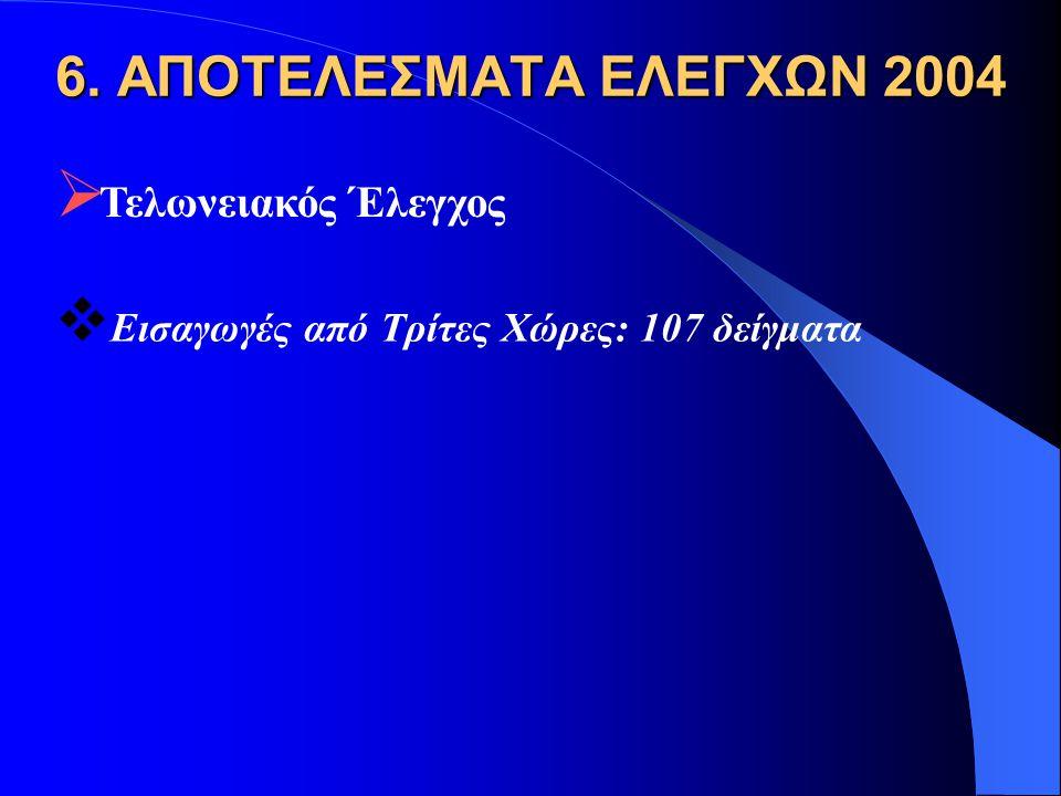6. ΑΠΟΤΕΛΕΣΜΑΤΑ ΕΛΕΓΧΩΝ 2004  Τελωνειακός Έλεγχος  Εισαγωγές από Τρίτες Χώρες: 107 δείγματα