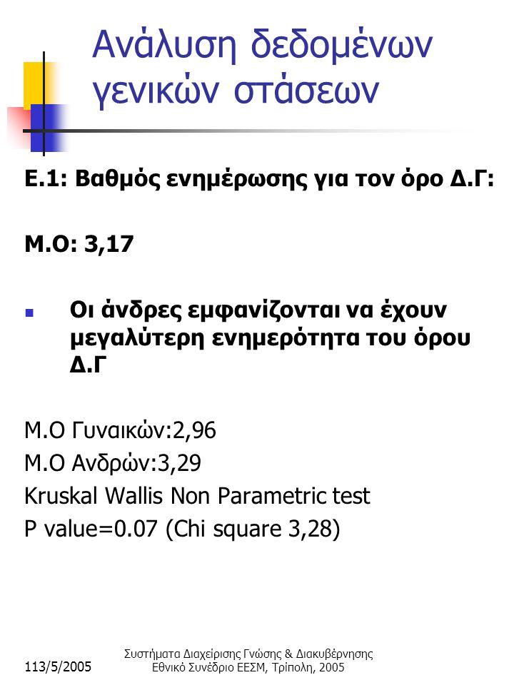 113/5/2005 Συστήματα Διαχείρισης Γνώσης & Διακυβέρνησης Εθνικό Συνέδριο ΕΕΣΜ, Τρίπολη, 2005 Aνάλυση δεδομένων γενικών στάσεων E.1: Βαθμός ενημέρωσης για τον όρο Δ.Γ: Μ.Ο: 3,17  Οι άνδρες εμφανίζονται να έχουν μεγαλύτερη ενημερότητα του όρου Δ.Γ Μ.Ο Γυναικών:2,96 Μ.Ο Ανδρών:3,29 Kruskal Wallis Non Parametric test P value=0.07 (Chi square 3,28)