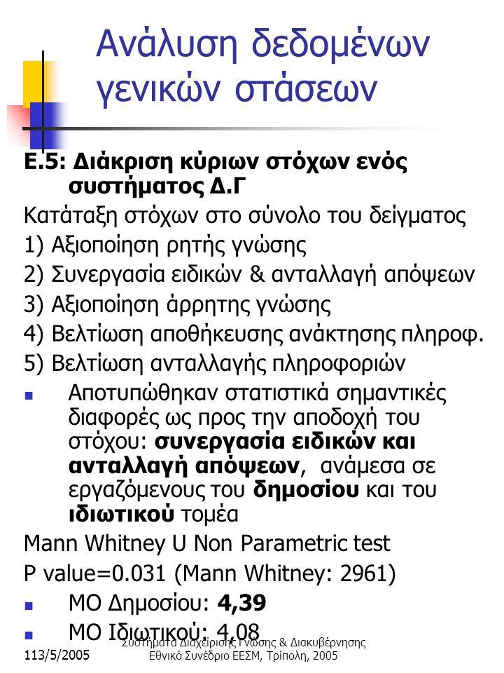 113/5/2005 Συστήματα Διαχείρισης Γνώσης & Διακυβέρνησης Εθνικό Συνέδριο ΕΕΣΜ, Τρίπολη, 2005 Ανάλυση δεδομένων γενικών στάσεων E.5: Διάκριση κύριων στόχων ενός συστήματος Δ.Γ Κατάταξη στόχων στο σύνολο του δείγματος 1) Αξιοποίηση ρητής γνώσης 2) Συνεργασία ειδικών & ανταλλαγή απόψεων 3) Αξιοποίηση άρρητης γνώσης 4) Βελτίωση αποθήκευσης ανάκτησης πληροφ.