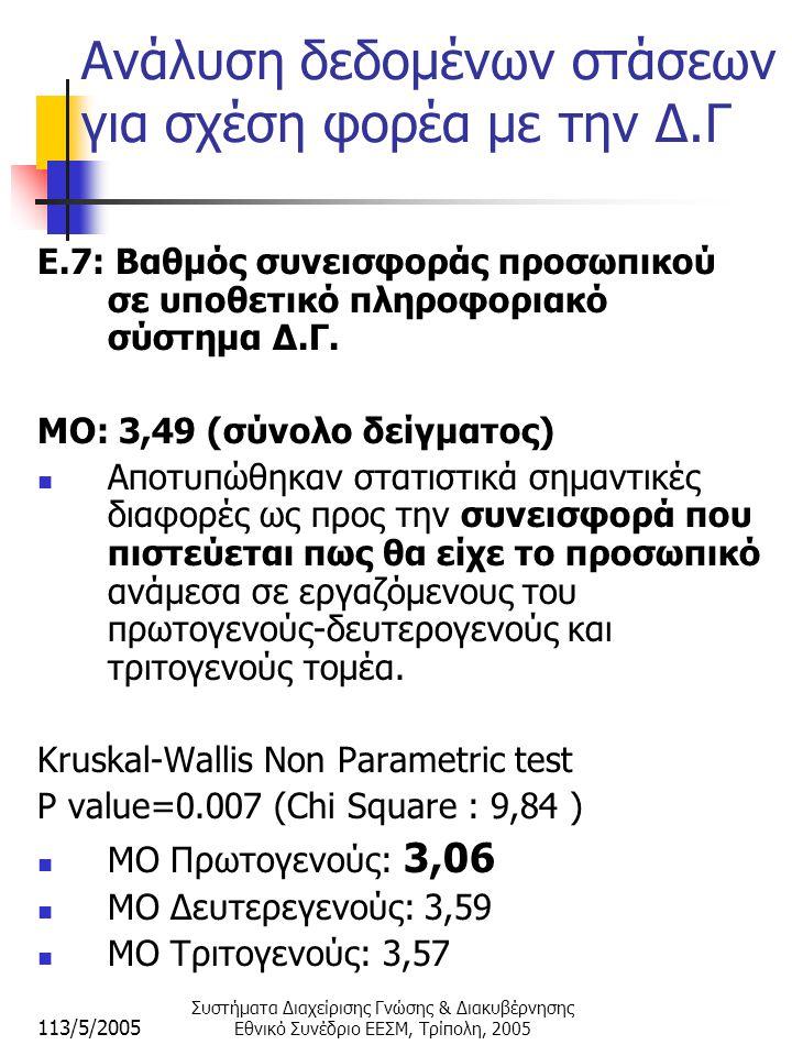 113/5/2005 Συστήματα Διαχείρισης Γνώσης & Διακυβέρνησης Εθνικό Συνέδριο ΕΕΣΜ, Τρίπολη, 2005 Ανάλυση δεδομένων στάσεων για σχέση φορέα με την Δ.Γ E.7: Βαθμός συνεισφοράς προσωπικού σε υποθετικό πληροφοριακό σύστημα Δ.Γ.