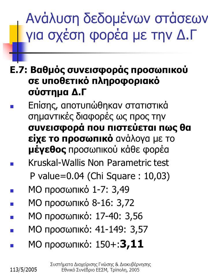 113/5/2005 Συστήματα Διαχείρισης Γνώσης & Διακυβέρνησης Εθνικό Συνέδριο ΕΕΣΜ, Τρίπολη, 2005 Ανάλυση δεδομένων στάσεων για σχέση φορέα με την Δ.Γ E.7: Βαθμός συνεισφοράς προσωπικού σε υποθετικό πληροφοριακό σύστημα Δ.Γ  Επίσης, αποτυπώθηκαν στατιστικά σημαντικές διαφορές ως προς την συνεισφορά που πιστεύεται πως θα είχε το προσωπικό ανάλογα με το μέγεθος προσωπικού κάθε φορέα  Kruskal-Wallis Non Parametric test P value=0.04 (Chi Square : 10,03)  ΜΟ προσωπικό 1-7: 3,49  ΜΟ προσωπικό 8-16: 3,72  ΜΟ προσωπικό: 17-40: 3,56  ΜΟ προσωπικό: 41-149: 3,57  ΜΟ προσωπικό: 150+: 3,11