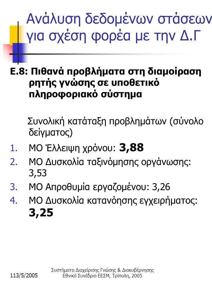 113/5/2005 Συστήματα Διαχείρισης Γνώσης & Διακυβέρνησης Εθνικό Συνέδριο ΕΕΣΜ, Τρίπολη, 2005 Ανάλυση δεδομένων στάσεων για σχέση φορέα με την Δ.Γ E.8: Πιθανά προβλήματα στη διαμοίραση ρητής γνώσης σε υποθετικό πληροφοριακό σύστημα Συνολική κατάταξη προβλημάτων (σύνολο δείγματος) 1.ΜΟ Έλλειψη χρόνου: 3,88 2.ΜΟ Δυσκολία ταξινόμησης οργάνωσης: 3,53 3.ΜΟ Απροθυμία εργαζομένου: 3,26 4.ΜΟ Δυσκολία κατανόησης εγχειρήματος: 3,25