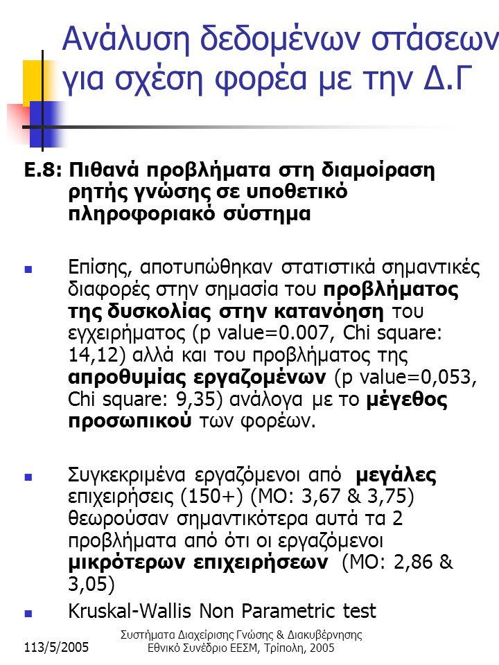 113/5/2005 Συστήματα Διαχείρισης Γνώσης & Διακυβέρνησης Εθνικό Συνέδριο ΕΕΣΜ, Τρίπολη, 2005 Ανάλυση δεδομένων στάσεων για σχέση φορέα με την Δ.Γ E.8: Πιθανά προβλήματα στη διαμοίραση ρητής γνώσης σε υποθετικό πληροφοριακό σύστημα  Επίσης, αποτυπώθηκαν στατιστικά σημαντικές διαφορές στην σημασία του προβλήματος της δυσκολίας στην κατανόηση του εγχειρήματος (p value=0.007, Chi square: 14,12) αλλά και του προβλήματος της απροθυμίας εργαζομένων (p value=0,053, Chi square: 9,35) ανάλογα με το μέγεθος προσωπικού των φορέων.