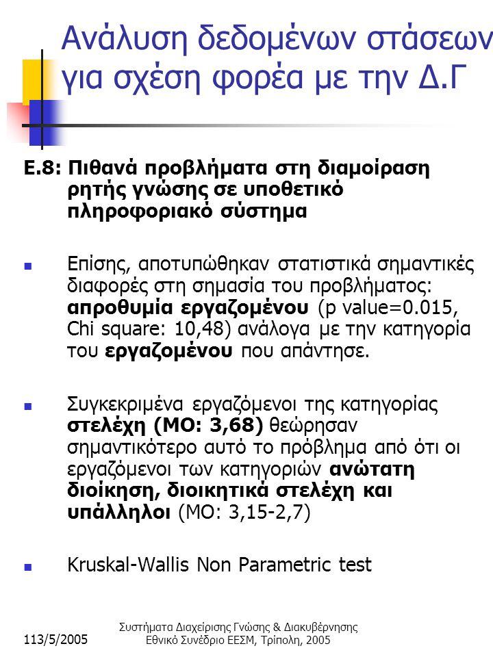 113/5/2005 Συστήματα Διαχείρισης Γνώσης & Διακυβέρνησης Εθνικό Συνέδριο ΕΕΣΜ, Τρίπολη, 2005 Ανάλυση δεδομένων στάσεων για σχέση φορέα με την Δ.Γ E.8: Πιθανά προβλήματα στη διαμοίραση ρητής γνώσης σε υποθετικό πληροφοριακό σύστημα  Επίσης, αποτυπώθηκαν στατιστικά σημαντικές διαφορές στη σημασία του προβλήματος: απροθυμία εργαζομένου (p value=0.015, Chi square: 10,48) ανάλογα με την κατηγορία του εργαζομένου που απάντησε.