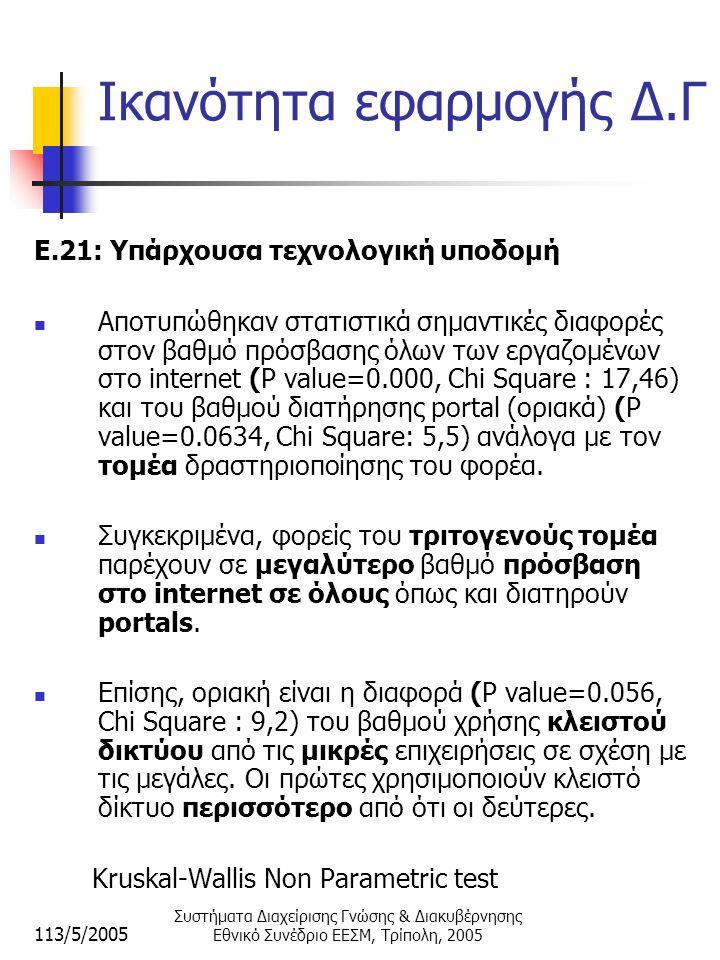 113/5/2005 Συστήματα Διαχείρισης Γνώσης & Διακυβέρνησης Εθνικό Συνέδριο ΕΕΣΜ, Τρίπολη, 2005 Ικανότητα εφαρμογής Δ.Γ E.21: Υπάρχουσα τεχνολογική υποδομή  Αποτυπώθηκαν στατιστικά σημαντικές διαφορές στον βαθμό πρόσβασης όλων των εργαζομένων στο internet (P value=0.000, Chi Square : 17,46) και τoυ βαθμού διατήρησης portal (οριακά) (P value=0.0634, Chi Square: 5,5) ανάλογα με τον τομέα δραστηριοποίησης του φορέα.