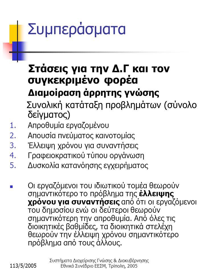 113/5/2005 Συστήματα Διαχείρισης Γνώσης & Διακυβέρνησης Εθνικό Συνέδριο ΕΕΣΜ, Τρίπολη, 2005 Συμπεράσματα Στάσεις για την Δ.Γ και τον συγκεκριμένο φορέα Διαμοίραση άρρητης γνώσης Συνολική κατάταξη προβλημάτων (σύνολο δείγματος) 1.Απροθυμία εργαζομένου 2.Απουσία πνεύματος καινοτομίας 3.Έλλειψη χρόνου για συναντήσεις 4.Γραφειοκρατικού τύπου οργάνωση 5.Δυσκολία κατανόησης εγχειρήματος  Οι εργαζόμενοι του ιδιωτικού τομέα θεωρούν σημαντικότερο το πρόβλημα της έλλειψης χρόνου για συναντήσεις από ότι οι εργαζόμενοι του δημοσίου ενώ οι δεύτεροι θεωρούν σημαντικότερη την απροθυμία.