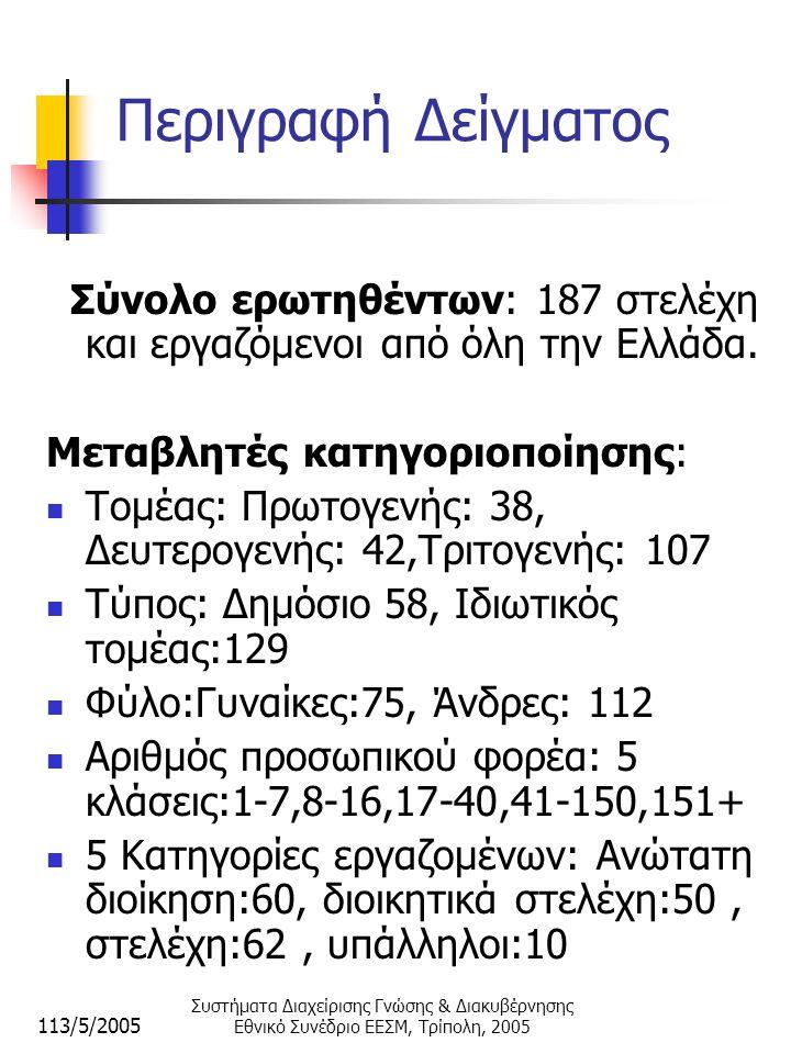 113/5/2005 Συστήματα Διαχείρισης Γνώσης & Διακυβέρνησης Εθνικό Συνέδριο ΕΕΣΜ, Τρίπολη, 2005 Περιγραφή Δείγματος Σύνολο ερωτηθέντων: 187 στελέχη και εργαζόμενοι από όλη την Ελλάδα.