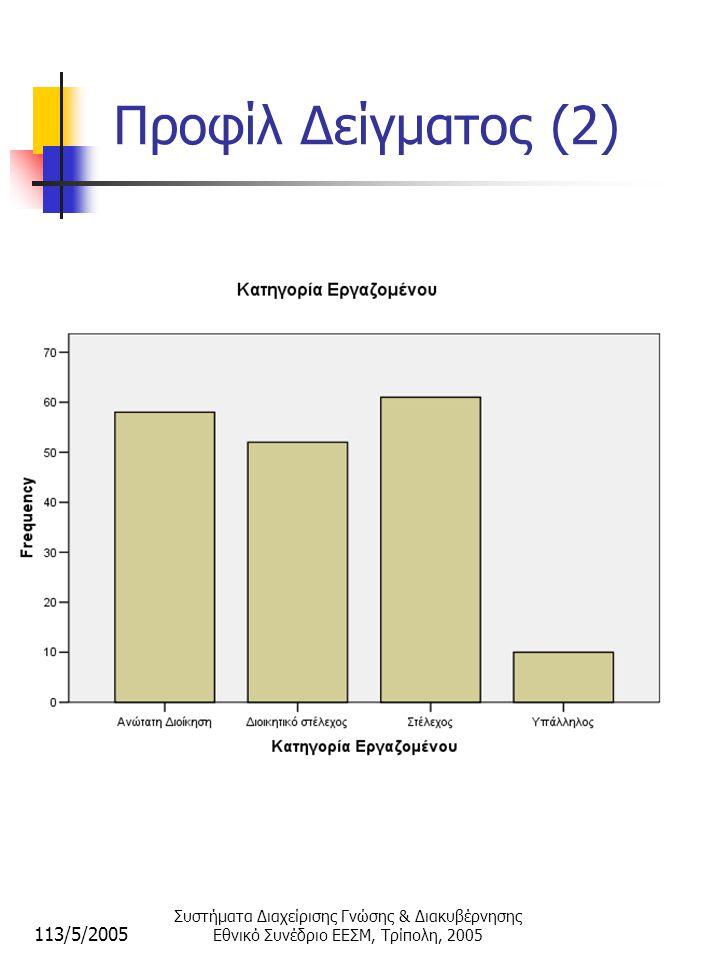 113/5/2005 Συστήματα Διαχείρισης Γνώσης & Διακυβέρνησης Εθνικό Συνέδριο ΕΕΣΜ, Τρίπολη, 2005 Ανάλυση Δεδομένων Χαρακτηριστικά μεταβλητών:  Οι ερωτήσεις κλίμακας Likert μετρούν στάσεις (συμφωνία σε διαβάθμιση 1-5)  Εισάγονται μεταβλητές τύπου ordinal (διάταξης)  Για την εξαγωγή συμπερασμάτων, επιλέχθηκε η εφαρμογή μη παραμετρικών ελέγχων (Non Parametric tests) του SPSS v.13.