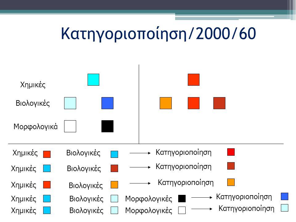 Κατηγοριοποίηση/2000/60 Χημικές Βιολογικές ΧημικέςΒιολογικές Κατηγοριοποίηση ΧημικέςΒιολογικές Κατηγοριοποίηση Χημικές Βιολογικές Κατηγοριοποίηση Μορφολογικά ΧημικέςΒιολογικές Κατηγοριοποίηση Μορφολογικές ΧημικέςΒιολογικέςΜορφολογικές Κατηγοριοποίηση