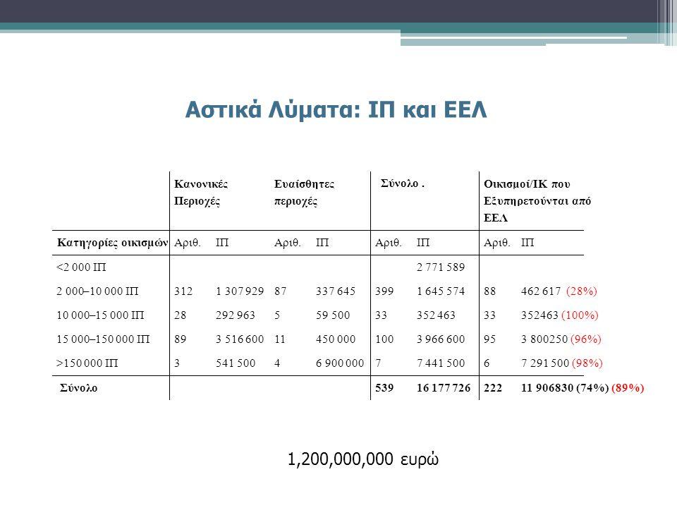 Αστικά Λύματα: ΙΠ και ΕΕΛ 1,200,000,000 ευρώ