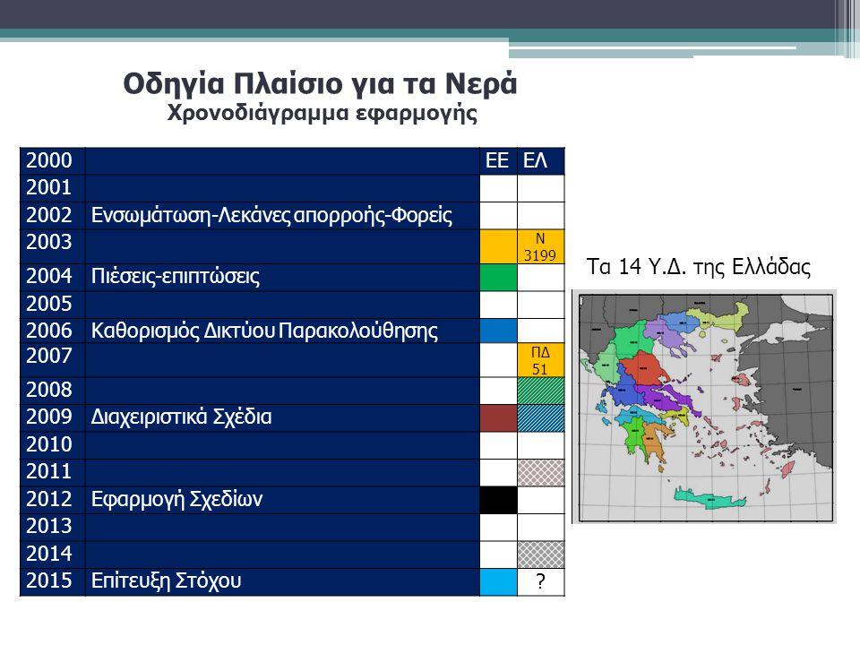 Χρονοδιάγραμμα εφαρμογής 2000ΕΕΕΛ 2001 2002Ενσωμάτωση-Λεκάνες απορροής-Φορείς 2003 Ν 3199 2004Πιέσεις-επιπτώσεις 2005 2006Καθορισμός Δικτύου Παρακολού