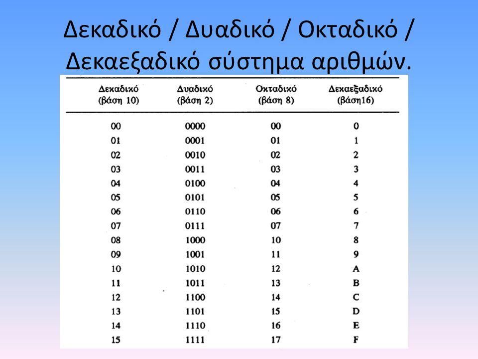 Δεκαδικό / Δυαδικό / Οκταδικό / Δεκαεξαδικό σύστημα αριθμών.