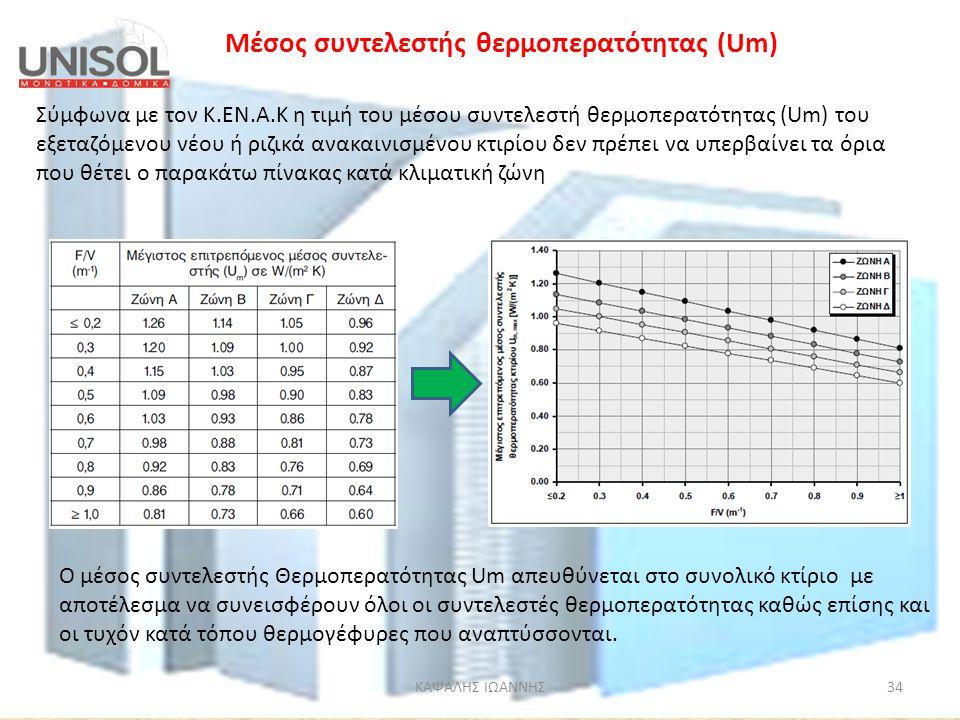 ΚΑΨΑΛΗΣ ΙΩΑΝΝΗΣ34 Σύμφωνα με τον Κ.ΕΝ.Α.Κ η τιμή του μέσου συντελεστή θερμοπερατότητας (Um) του εξεταζόμενου νέου ή ριζικά ανακαινισμένου κτιρίου δεν