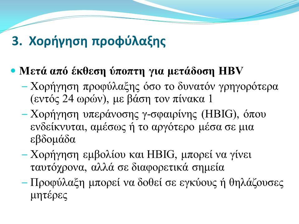 Πίνακας 1: Προφύλαξη μετά από Έκθεση Διαδερμική η Έκθεση Βλεννογόνων στον Ιο της Ηπατίτιδας Β Κατάσταση Εμβολιασμού και Ανταπόκριση Εκτεθέντος ΘΕΡΑΠΕΙΑ ΑΝΑΛΟΓΑ ΜΕ ΤΟ ΑΝ Η ΠΗΓΗ ΕΙΝΑΙ: HBs Ag (+)HBsAg (-)Άγνωστη πηγή ή μη διαθέσιμη για έλεγχο Υψηλού κινδύνου Χαμηλού κινδύνου Μη εμβολιασμένο άτομο HBIG ( 1 δόση) και ξεκινούμε σχήμα εμβολιασμού Ξεκινούμε σχήμα εμβολιασμού Εμβολιασμένο άτομο με γνωστή ανταπόκριση Anti-HBs >10mIU/mL Καμία ενέργεια Γνωστή μή ανταπόκριση AntiHBs<10 mIU/mL Άτομο χωρίς επανεμβολιασμό HBIG (1 δόση) και έπανεμβολιασμός Επαν- εμβολιασμός HBIG (1 δόση) και έπανεμβολιασμός Επανεμβολιασμός Άτομο μετά από επανεμβολιασμό HBIG (2 δόσεις)Καμία ενέργειαHBIG (2 δόσεις) Καμία ενέργεια Άγνωστη ανταπόκριση Έλεγχος για AntiHBs Εάν είναι ικανοποιητικός (AntiHBs>10mIU/mL) καμιά ενέργεια.