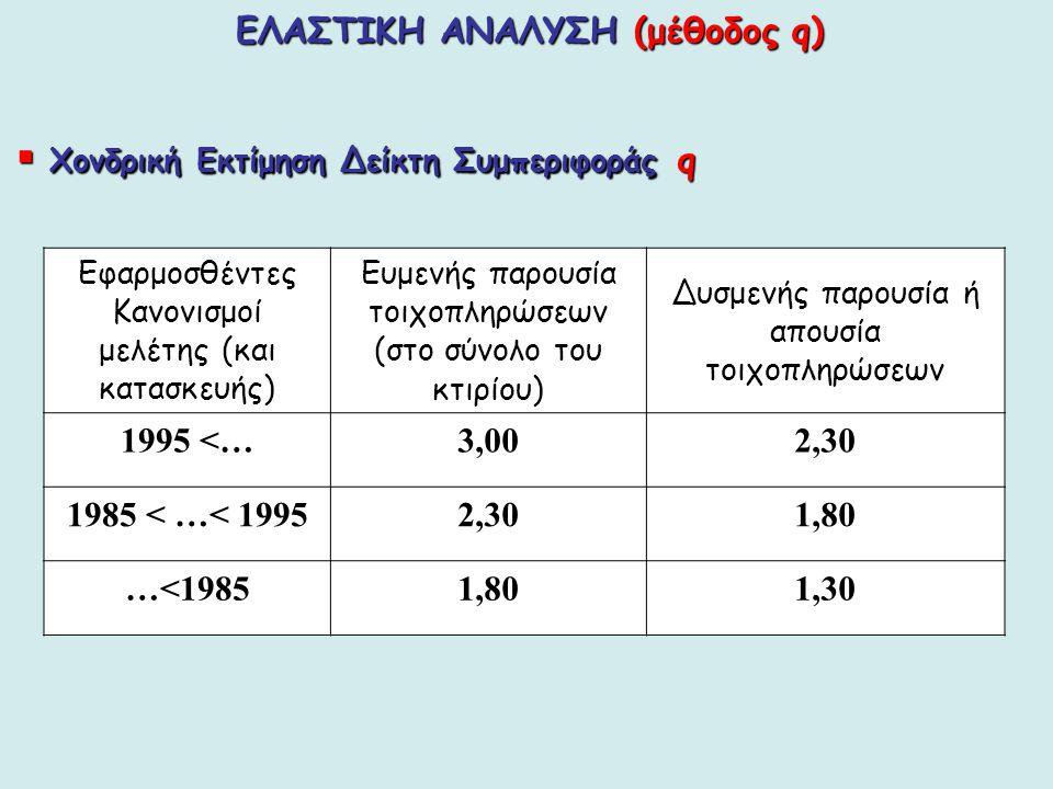 ΕΛΑΣΤΙΚΗ ΑΝΑΛΥΣΗ (μέθοδος q)  Χονδρική Εκτίμηση Δείκτη Συμπεριφοράς q Εφαρμοσθέντες Κανονισμοί μελέτης (και κατασκευής) Ευμενής παρουσία τοιχοπληρώσε